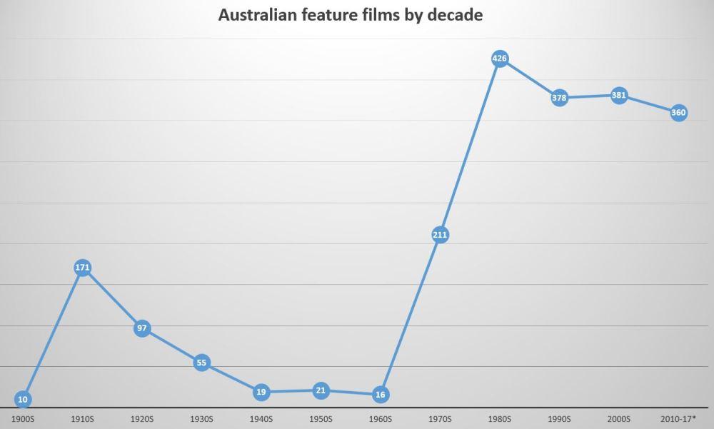Oz-decade graph-2