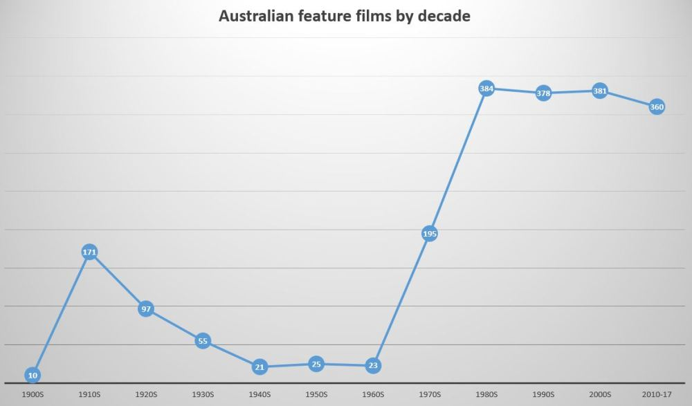 Films by decade