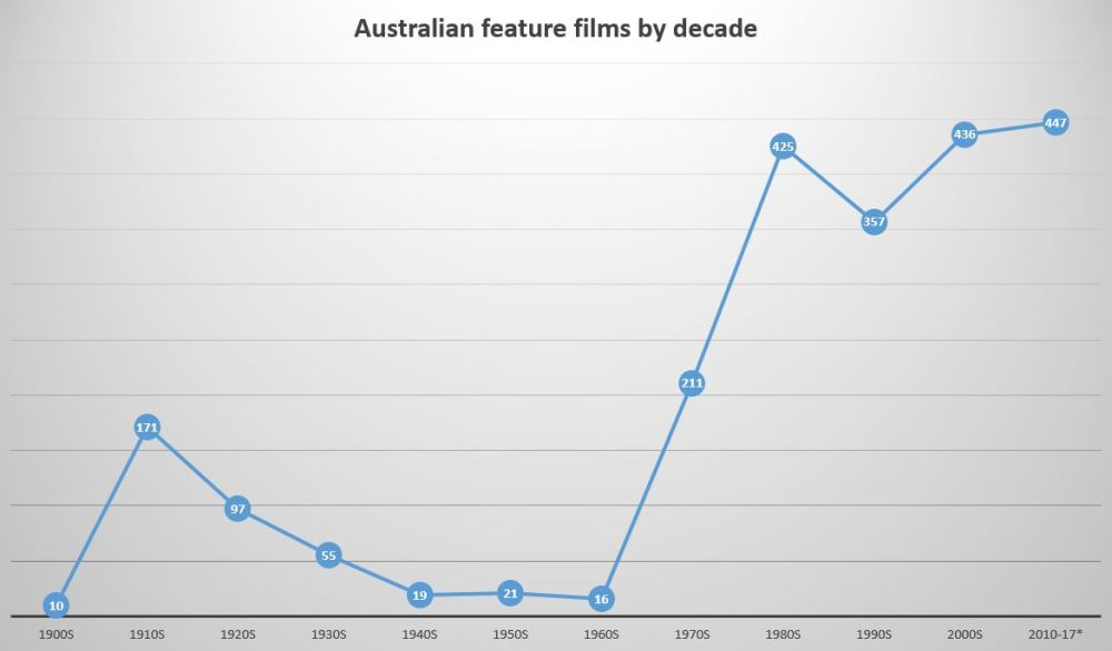 Oz-decade graph -3